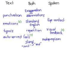Discriminating Between Spoken and Text Language